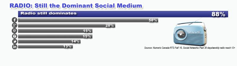Radio: still the dominant social medium